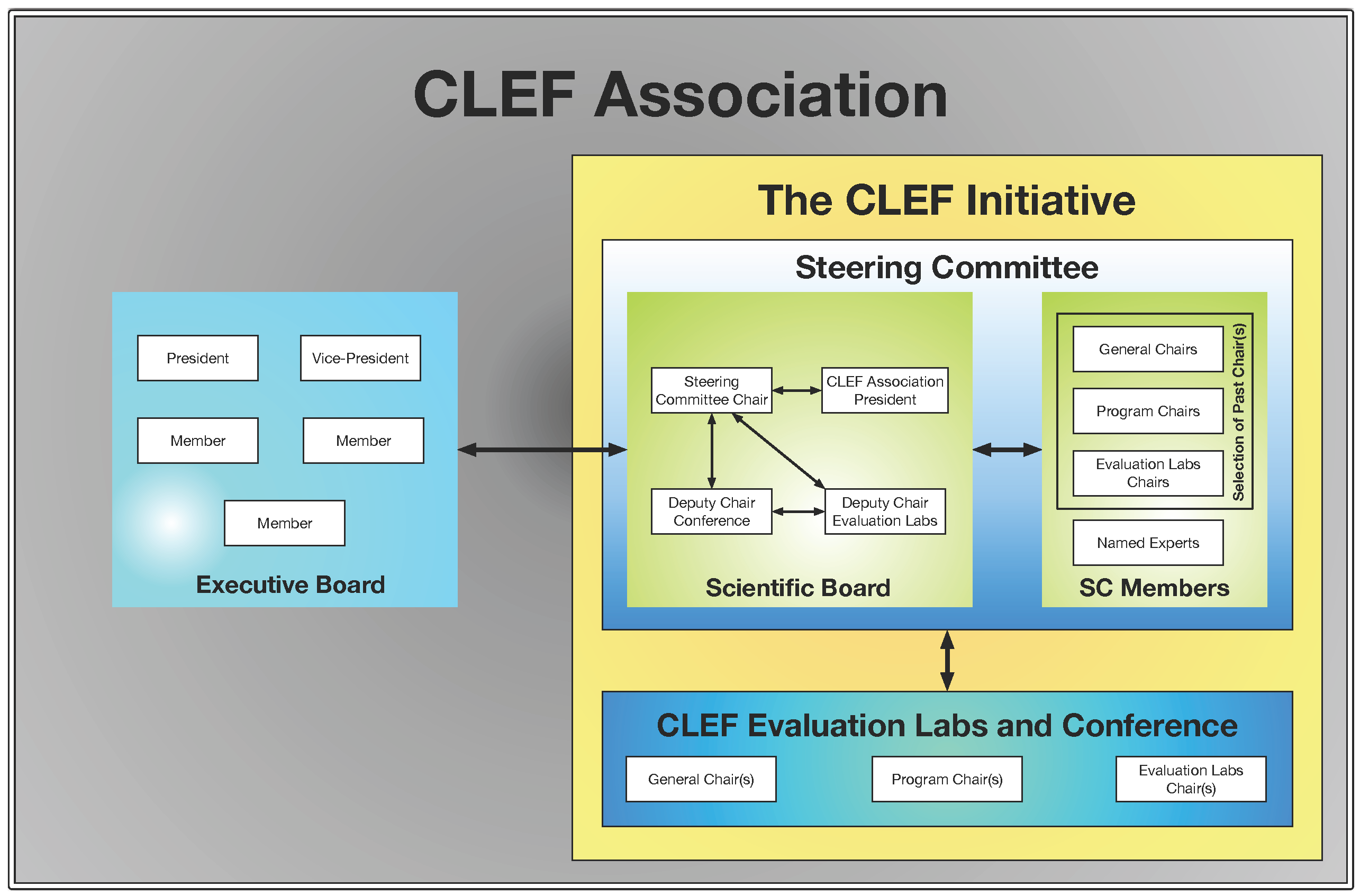 CLEF Initiative Structure